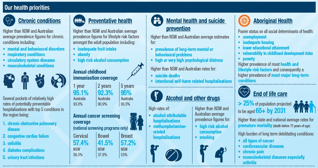 SENSW healthpriorities